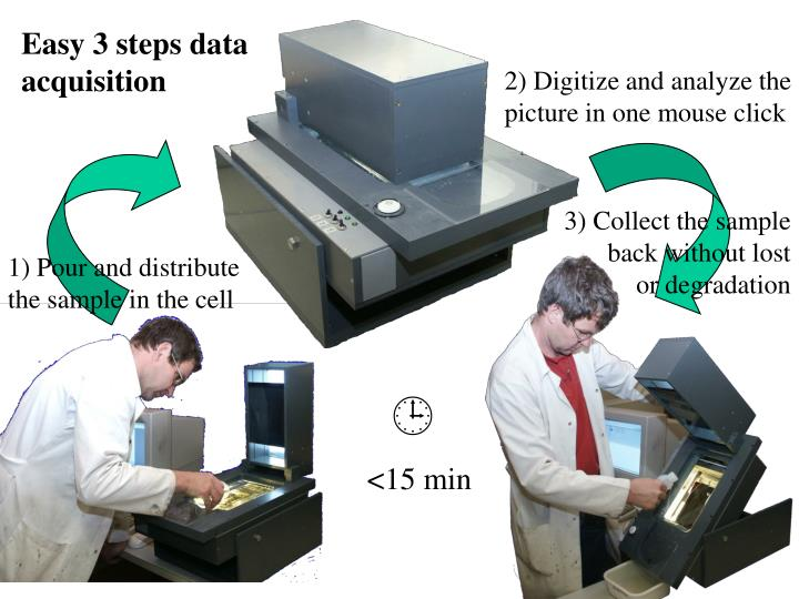 Easy 3 steps data
