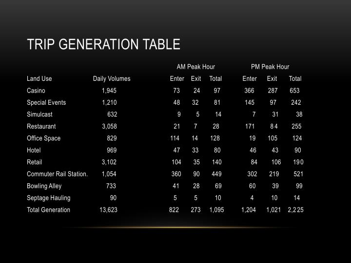 Trip generation table