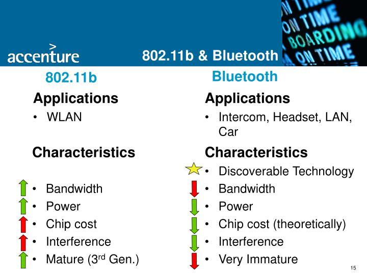 802.11b & Bluetooth