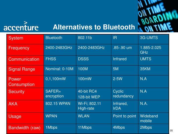 Alternatives to Bluetooth