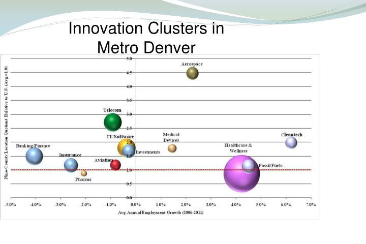 Innovation Clusters in