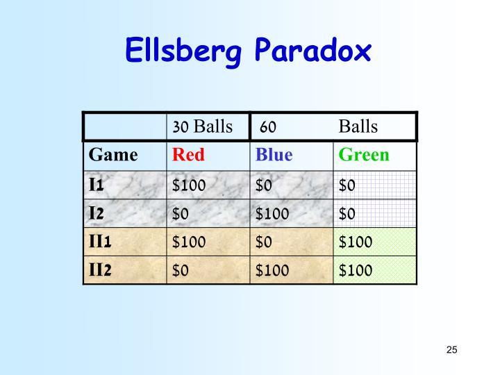 Ellsberg Paradox