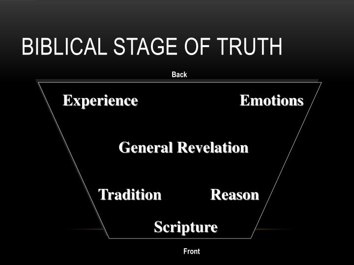 Biblical Stage of Truth