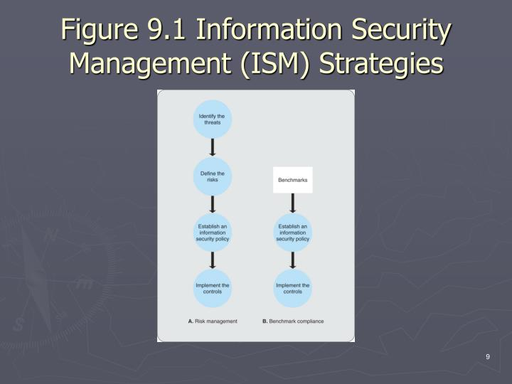 Figure 9.1 Information Security Management (ISM) Strategies
