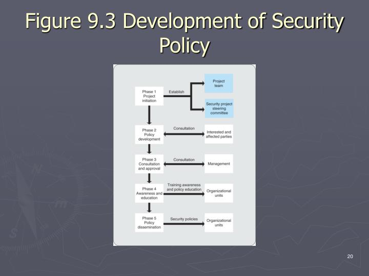 Figure 9.3 Development of Security Policy