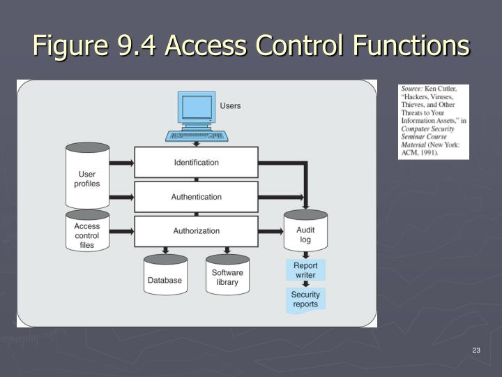 Figure 9.4 Access Control Functions