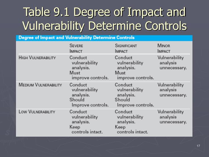 Table 9.1 Degree of Impact and Vulnerability Determine Controls