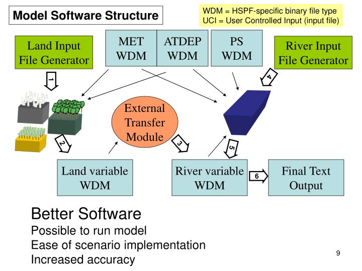 WDM = HSPF-specific binary file type