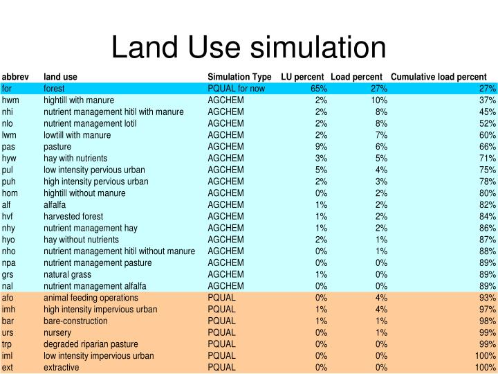 Land Use simulation