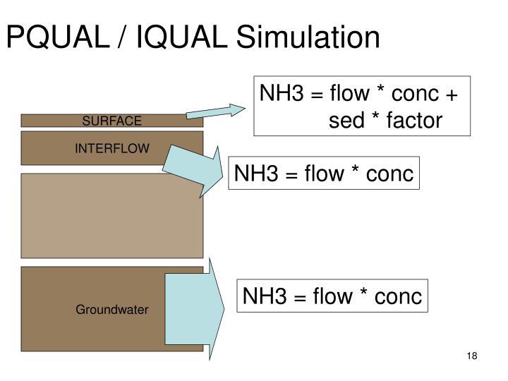 PQUAL / IQUAL Simulation