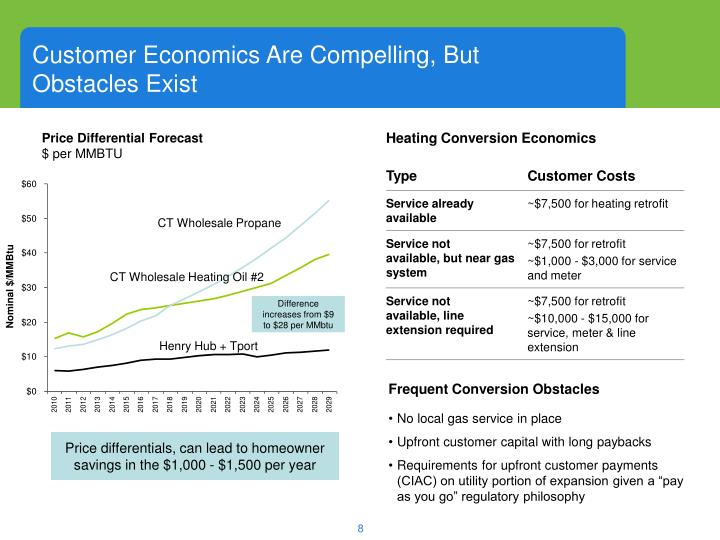 Customer Economics Are Compelling, But            Obstacles Exist