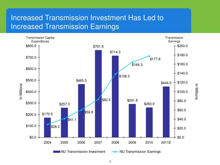 Increased Transmission Investment Has Led to Increased Transmission Earnings