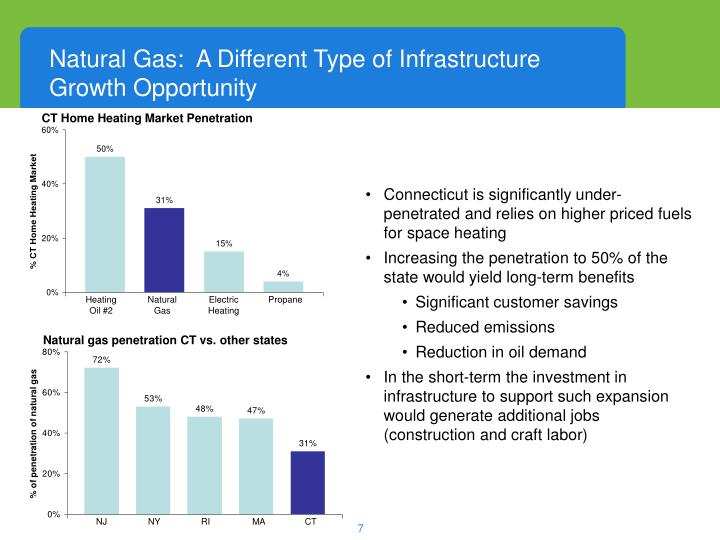 Natural Gas:  A Different Type of Infrastructure         Growth Opportunity
