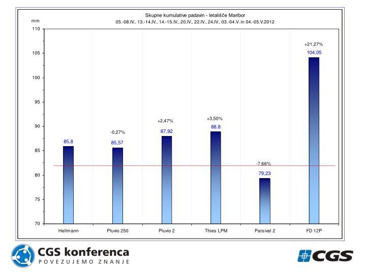 Zbirni prikaz padavinskih akumulacij in odstopanj od referenčnega klasičnega ombrometra v obdobju od 05.04. do vključno 05.05.2012