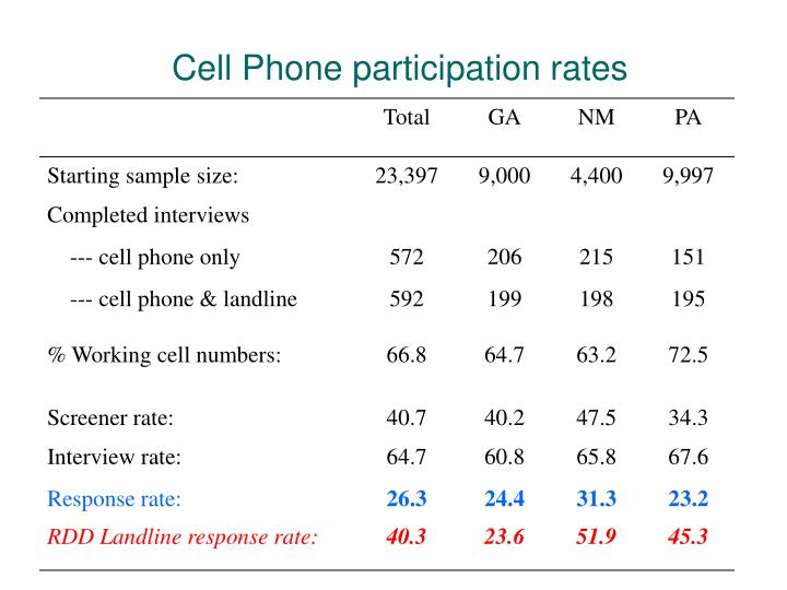 Cell Phone participation rates
