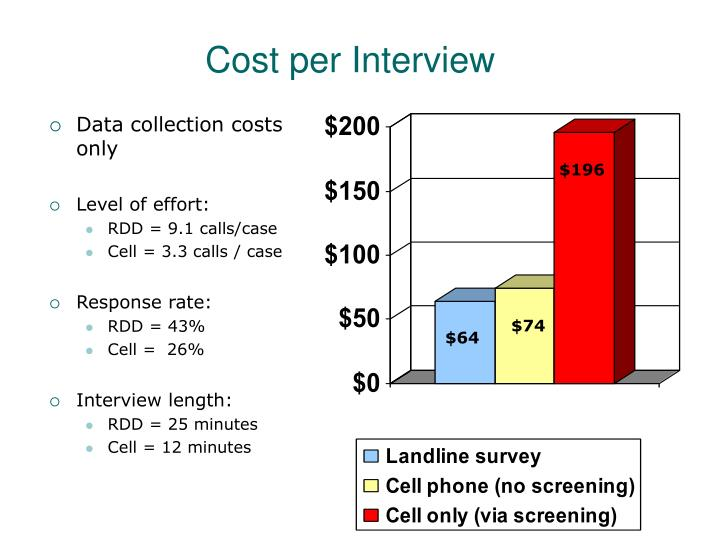 Cost per Interview