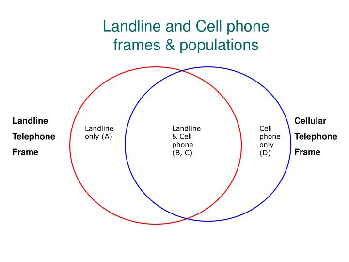 Landline and Cell phone