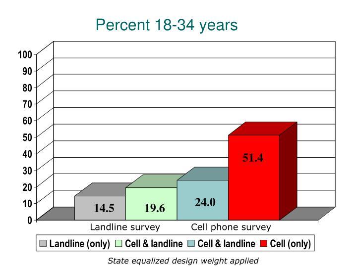 Percent 18-34 years
