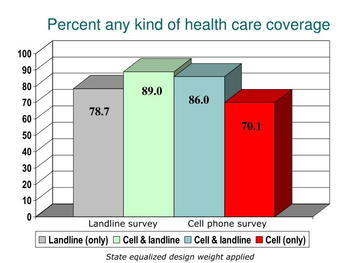 Percent any kind of health care coverage