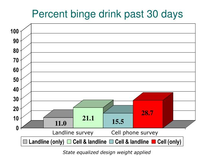 Percent binge drink past 30 days