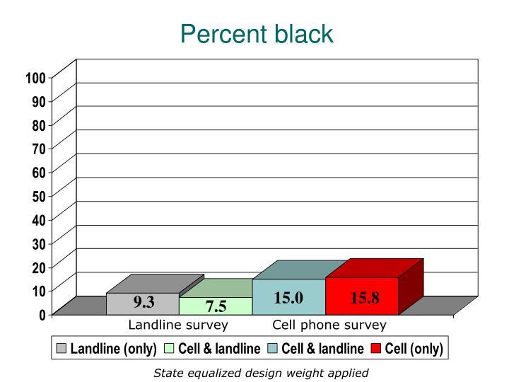 Percent black