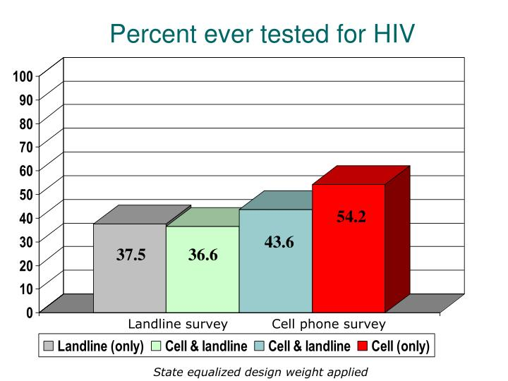 Percent ever tested for HIV