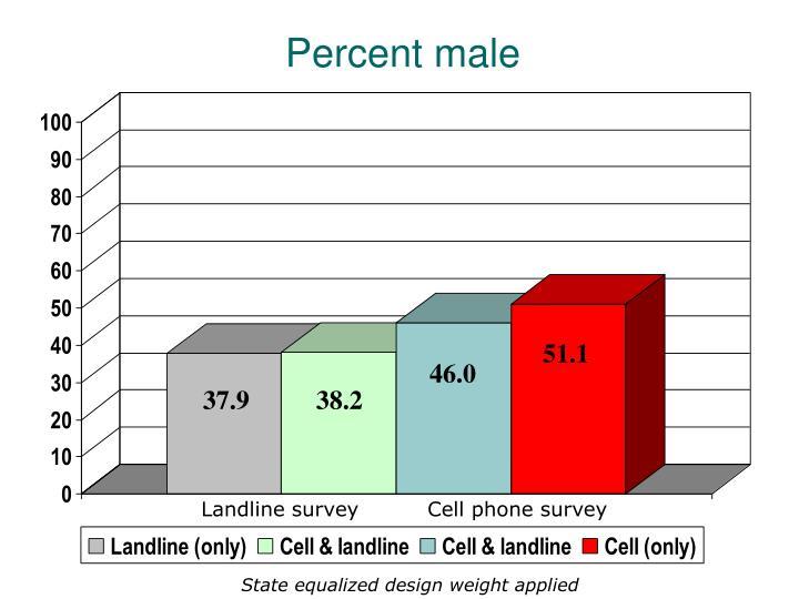 Percent male