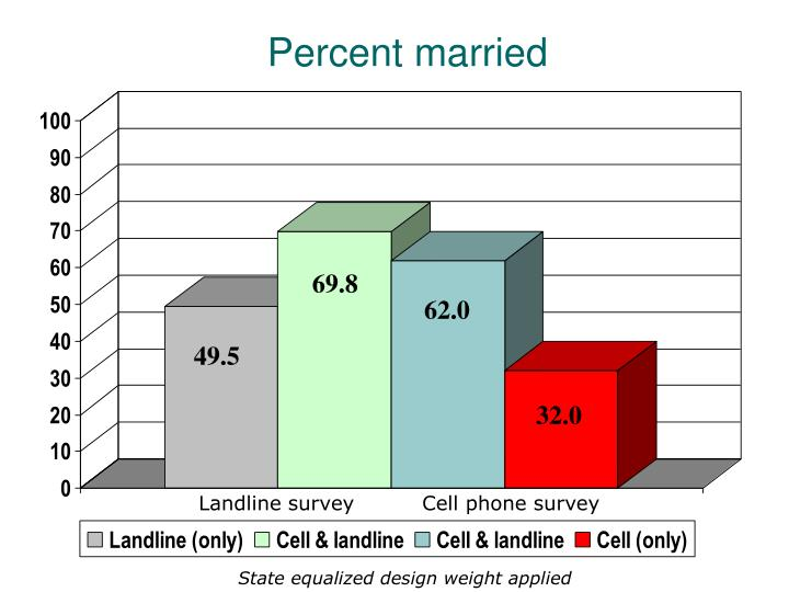Percent married