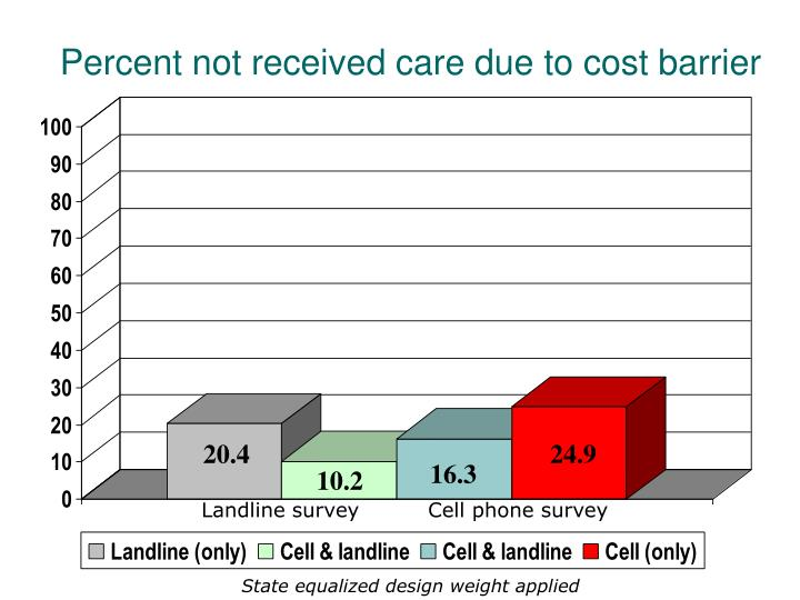 Percent not received care due to cost barrier