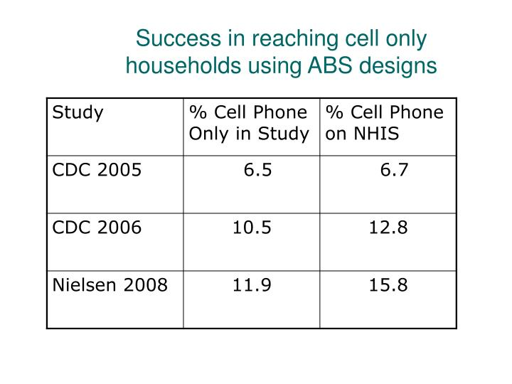 Success in reaching cell only households using ABS designs