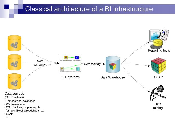 Classical architecture of a BI infrastructure