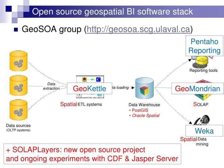 Open source geospatial BI software stack