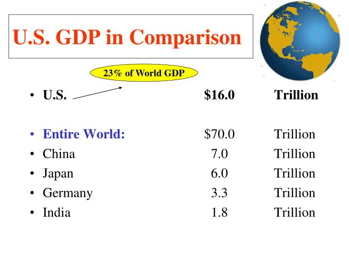 23% of World GDP