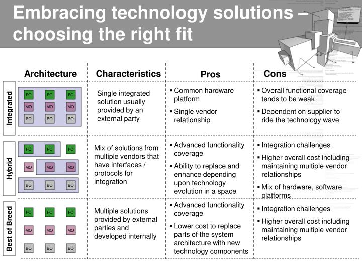 Embracing technology solutions – choosing the right fit