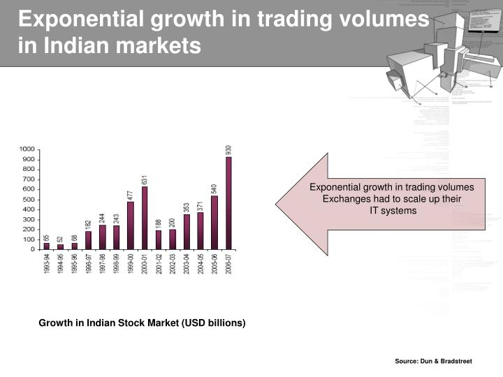 Exponential growth in trading volumes in Indian markets