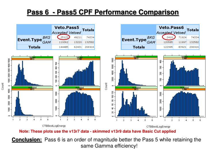 Pass 6  - Pass5 CPF Performance Comparison