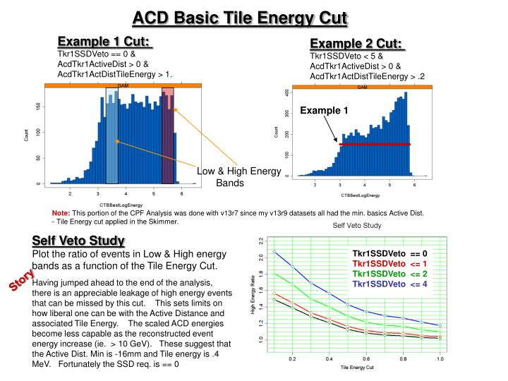 ACD Basic Tile Energy Cut
