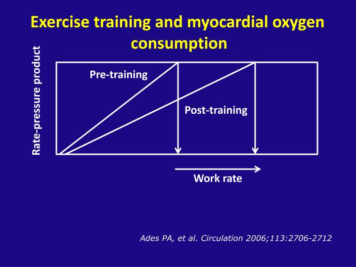 Exercise training and myocardial oxygen