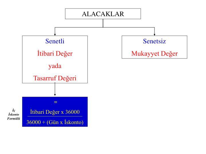 ALACAKLAR