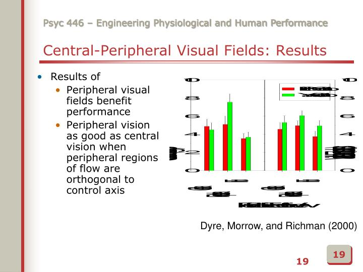 Central-Peripheral Visual Fields: Results