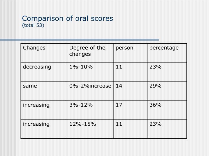 Comparison of oral scores