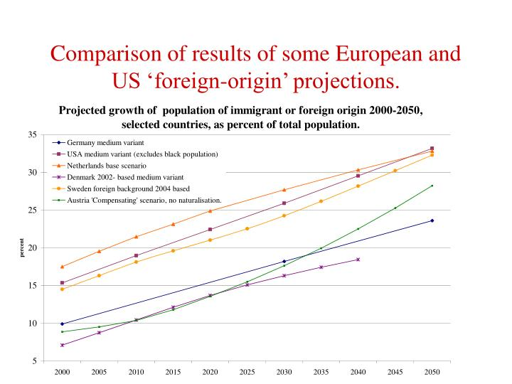 Comparison of results of some European and US 'foreign-origin' projections.