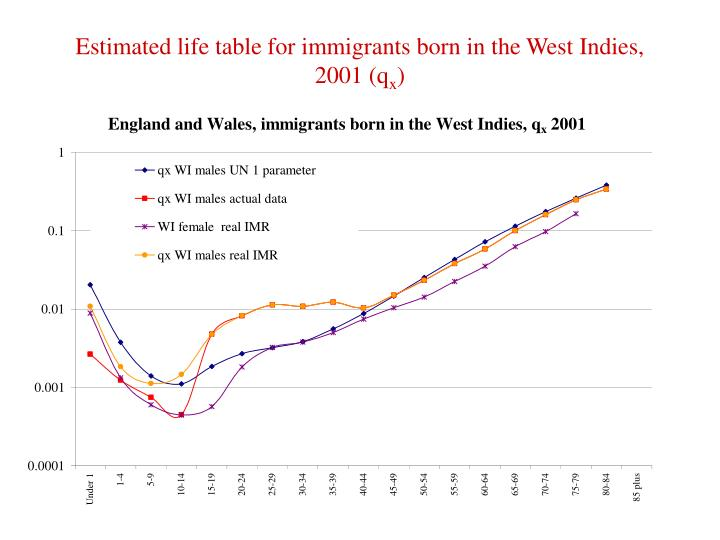 Estimated life table for immigrants born in the West Indies, 2001 (q