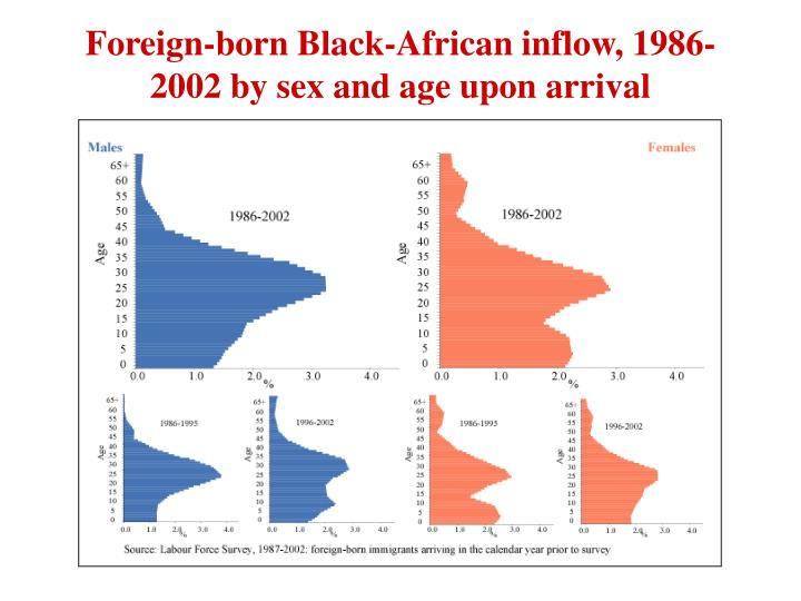 Foreign-born Black-African inflow, 1986-2002 by sex and age upon arrival