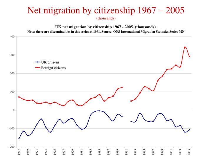 Net migration by citizenship 1967 – 2005