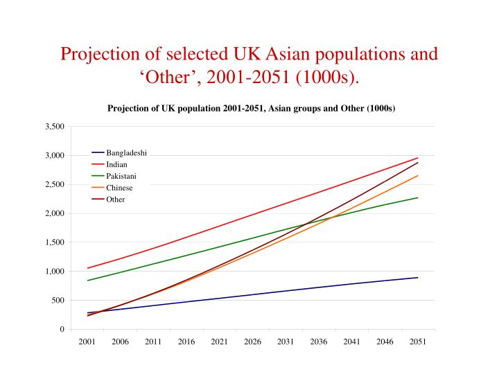 Projection of selected UK Asian populations and 'Other', 2001-2051 (1000s).