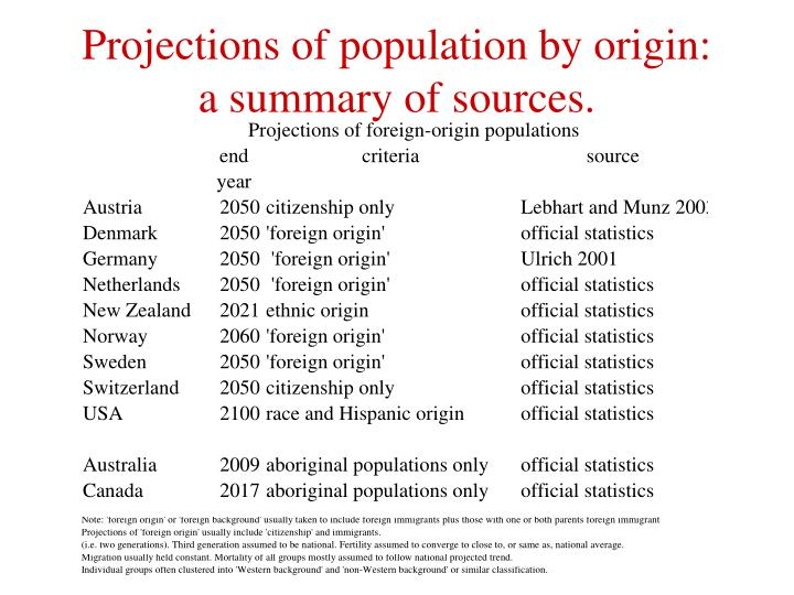 Projections of population by origin: a summary of sources.
