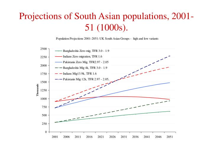 Projections of South Asian populations, 2001-51 (1000s).