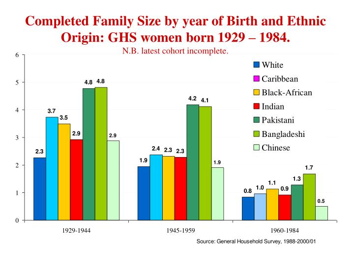 Completed Family Size by year of Birth and Ethnic Origin: GHS women born 1929 – 1984.