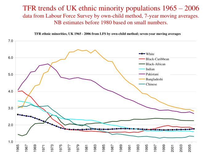 TFR trends of UK ethnic minority populations 1965 – 2006